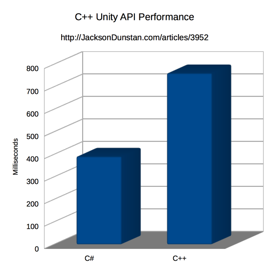 C++ Unity API Performance Graph