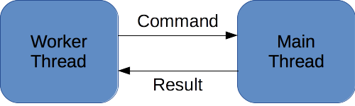 Thread Communication Diagram