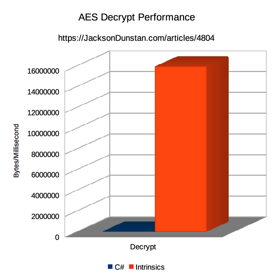 AES Decrypt Performance