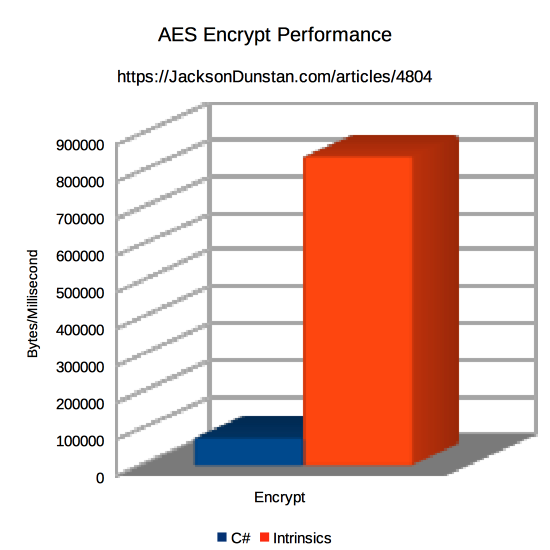 AES Encrypt Performance