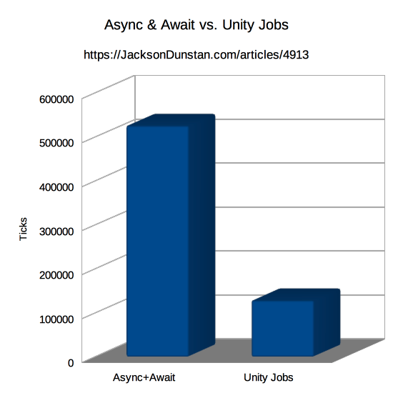 Async & Await vs. Unity Jobs