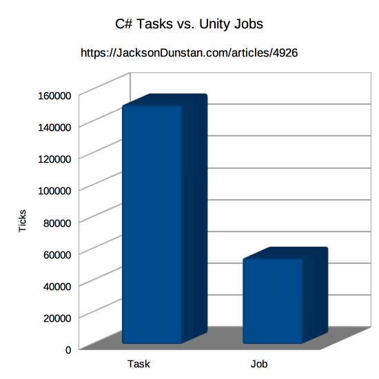 C# Tasks vs. Unity Jobs