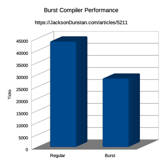 Burst Compiler Performance