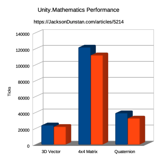 Unity.Mathematics Performance Test Graph