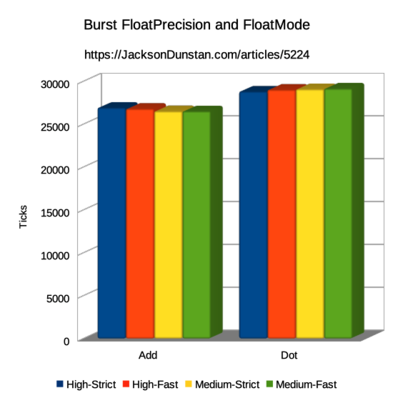 FloatPrecision and FloatMode Performance Graph