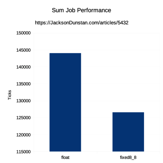 Sum Job Performance Graph