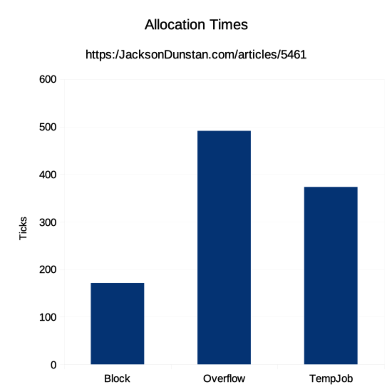 Temp Allocation Times Graph