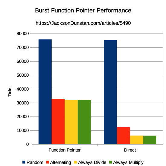 Burst Function Pointer Performance Graph