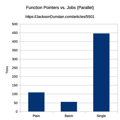 Function Pointers vs. Jobs (Serial) Performance Graph