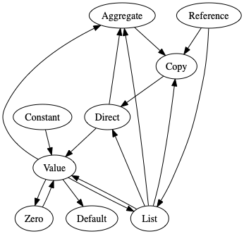 Initialization Type Dependencies
