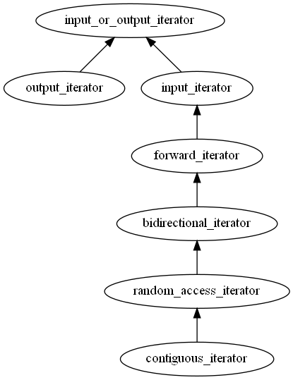 Iterator Concepts